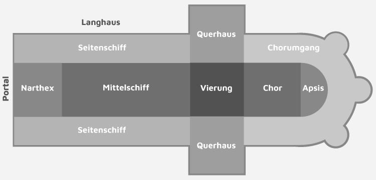 Elemente einer Kirche